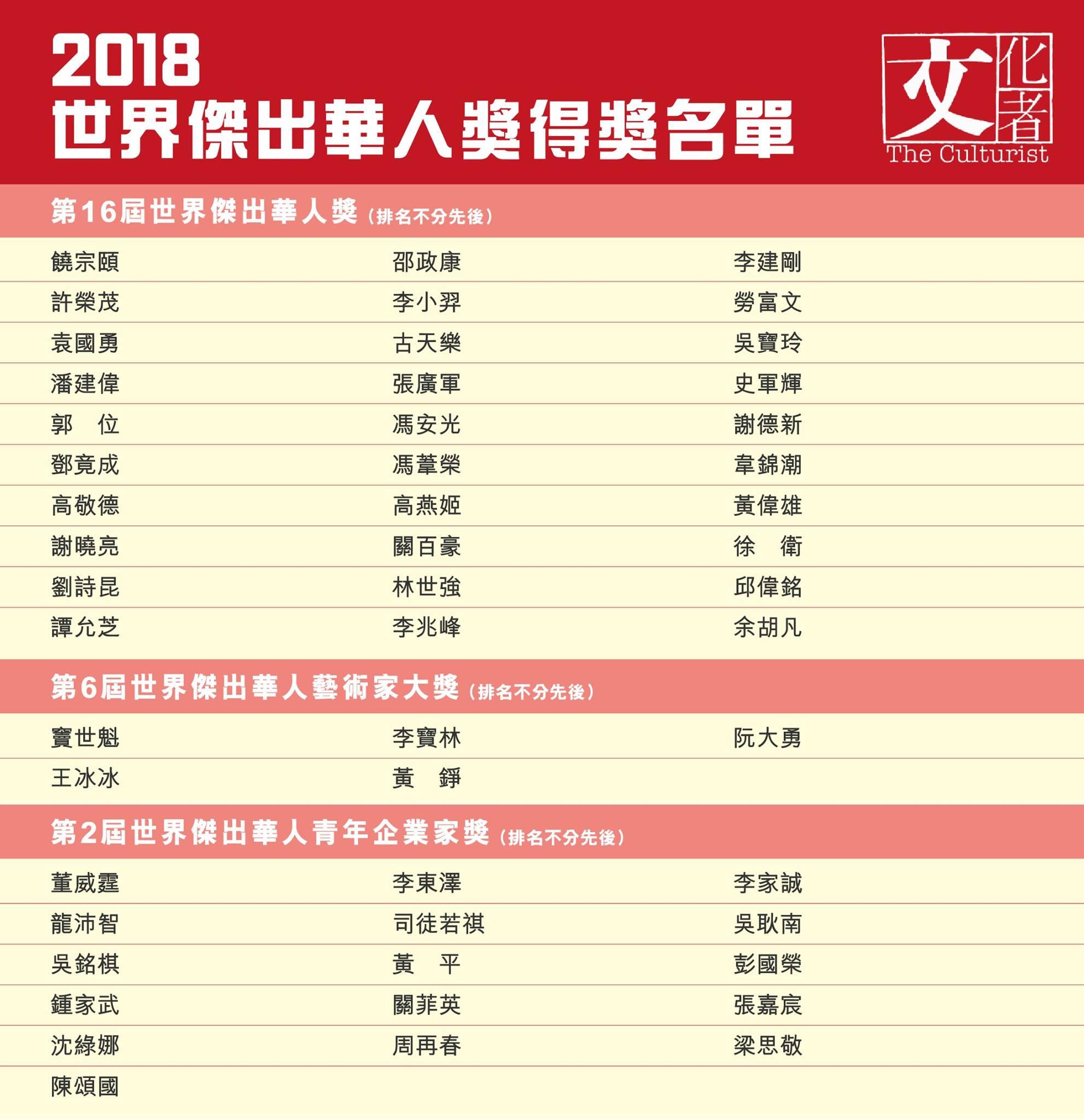 2018世界傑出華人獎得獎名單